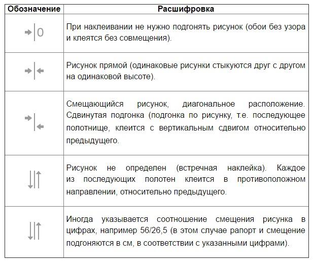 Таблица расшифровки обозначений на рулонах с обоями