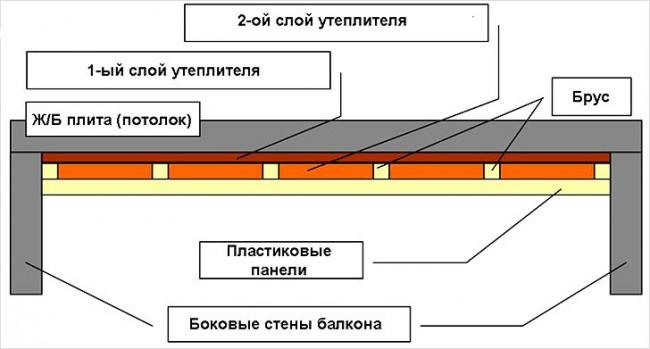 Схема монтажа ПВХ-панелей с использованием утеплителя