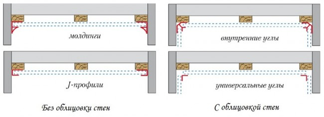 Использование комплектующих для панелей пвх при разных способах монтажа