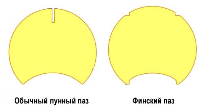 Сравнение лунного и финского пазов