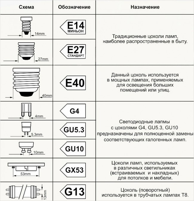 Таблица маркировки цоколя