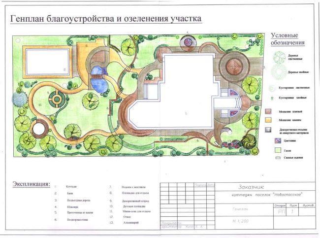 Генплан озеленения участка прямоугольной формы