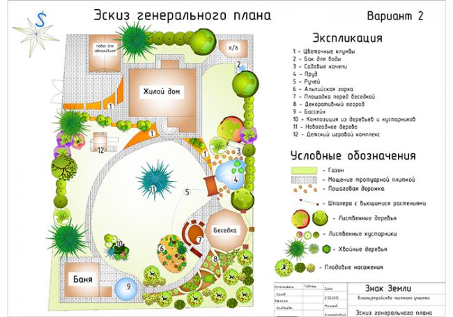 Эскиз благоустройства загородного участка с небольшим домом и шикарным садом