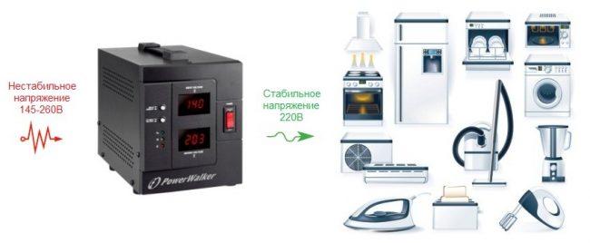 Чтобы правильно подобрать мощность стабилизатора напряжения для вашего дома, нужно рассчитать сумму мощности всех имеющихся электроприборов