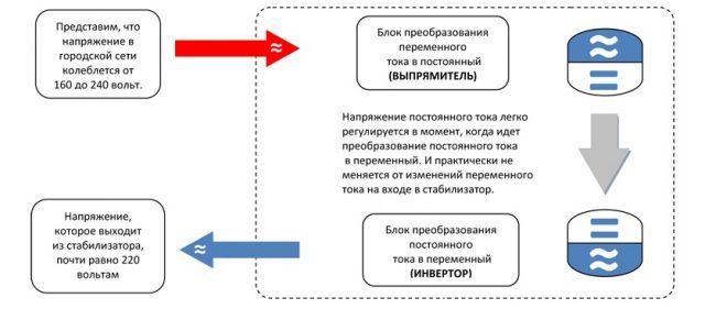 Принцип работы стабилизатора с системой двойного преобразования