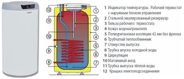 Строение электронагревателя трубочной формы