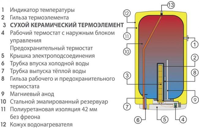 Строение электрического котла