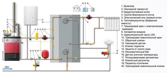 Схема комбинированного отопления частного дома