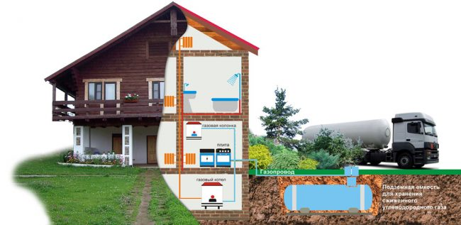 Принцип работы газгольдера для частного дома