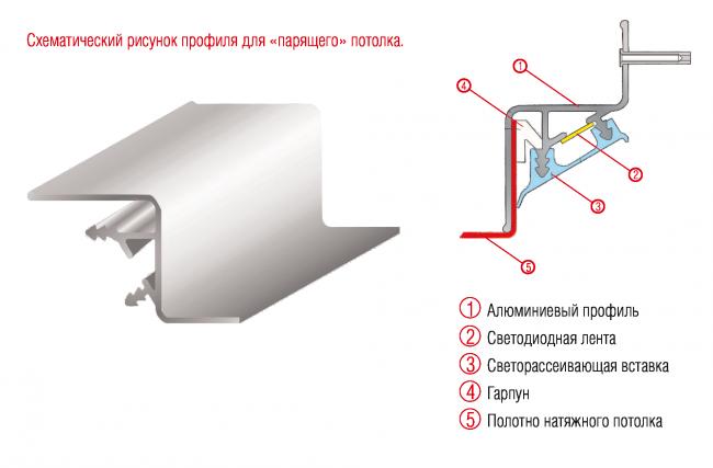 Схема монтажа профиля с заглушкой