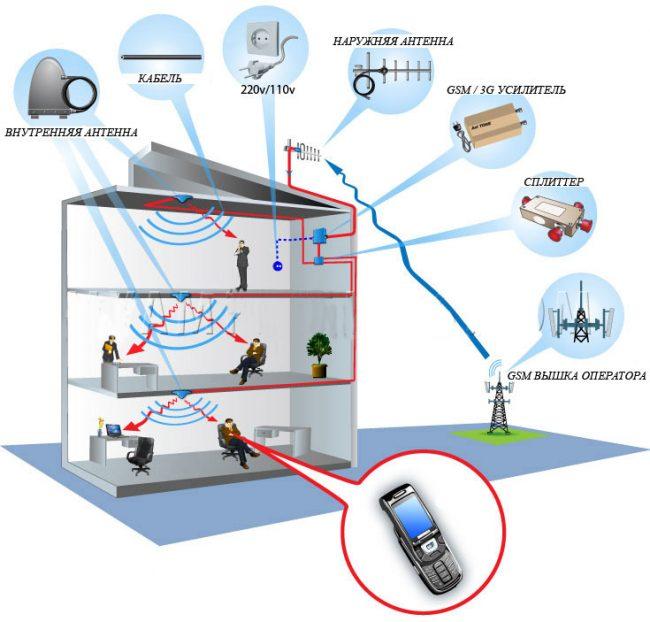 Принцип действия усилителя сотовой связи и интернета