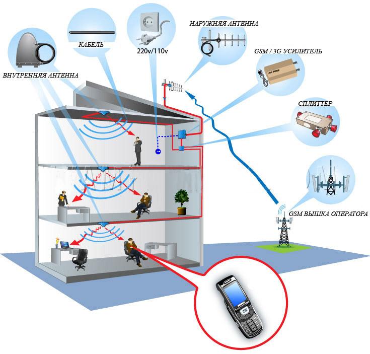Как усилить сигнал сотового интернета своими руками 64