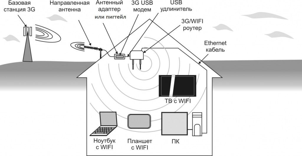 Как сделать интернет дома лучше