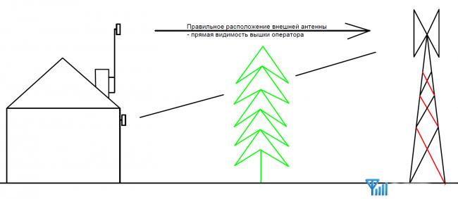 Правильное расположение внешней антенны