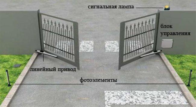 Распашные ворота с линейным приводом