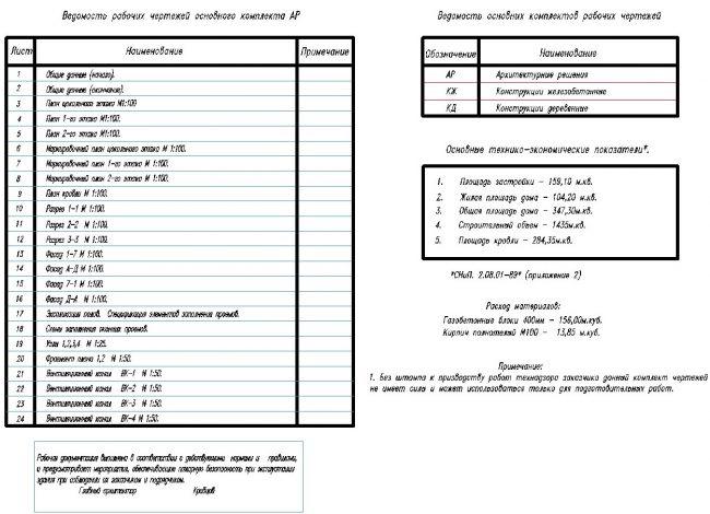 Упорядочивает проект перечень всех чертежей, разрезов и экспликаций