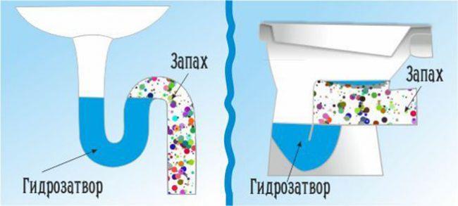 Схема защиты от запаха с канализации с помощью сифона