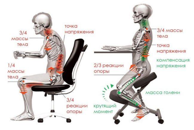 Распределение массы тела во время сидения на smartstool
