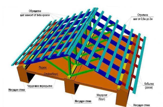 Двускатная крыша с висячими стропилами