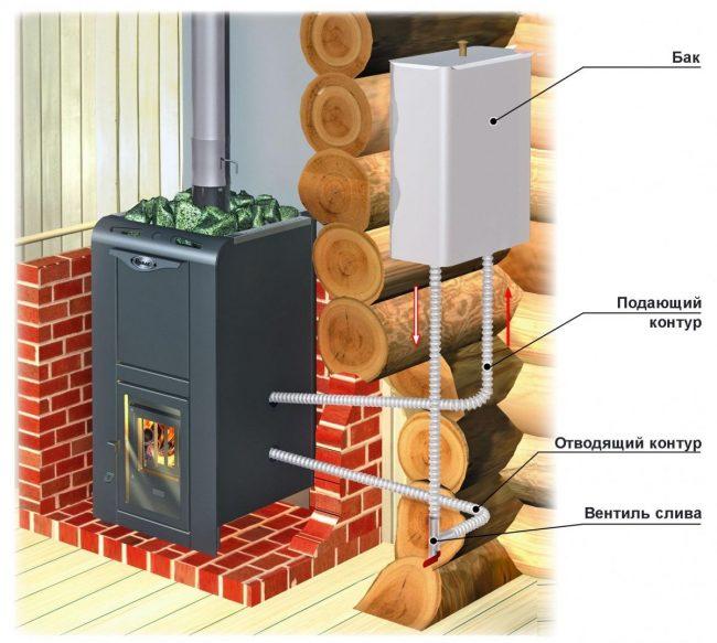 Схема установки бака для воды в бане