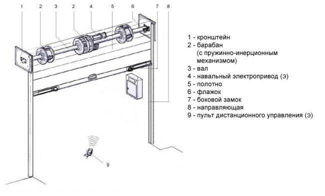 Конструкция ворот рольставень с пультом дистанционного управления
