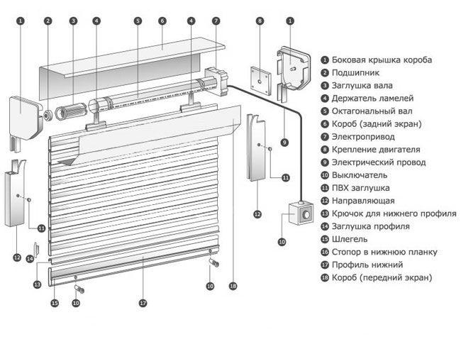 Конструкция рольставни с электрическим приводом