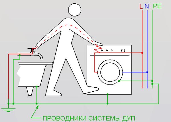 Заземление ванной комнаты