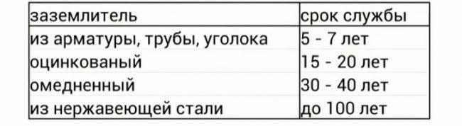 Данные о сроках службы контуров заземления из различных материалов