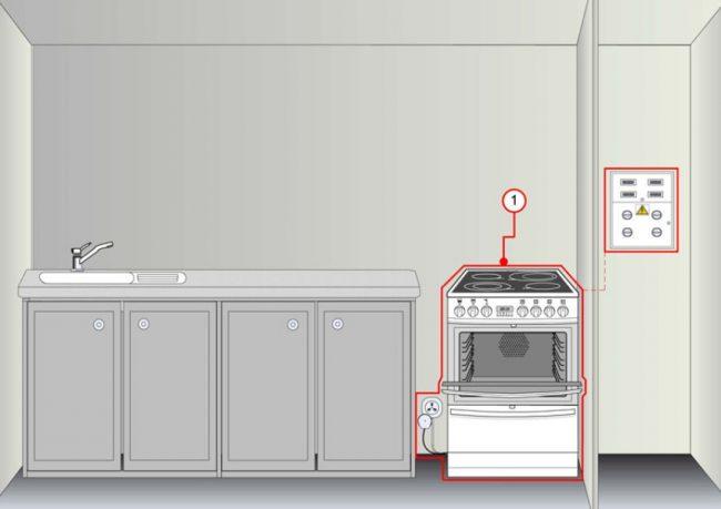 Заземление электрической плиты на кухне