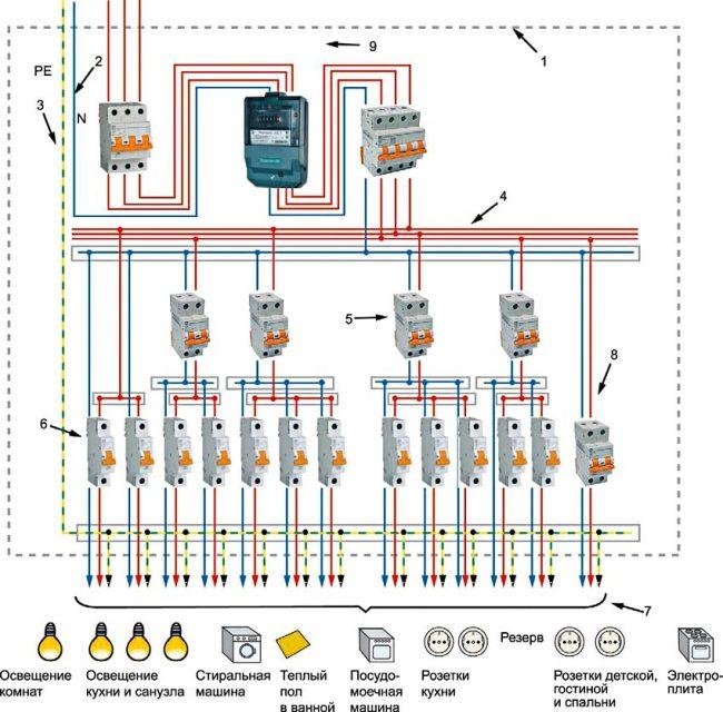 Вариант трехфазной сети с раздельными нейтральным и заземляющим проводниками. 1 — пластиковый или металлический корпус щита; 2 — соединительные элементы нолевых рабочих проводников; 3 — соединительный элемент зажимов РЕ-проводника, а также уравнивания потенциалов; 4 — соединительный элемент фазовых проводников групповых цепей; 5 — выключатель дифференциального тока; 6 — автоматические выключатели; 7 — линии групповых цепей; 8 — счетчик