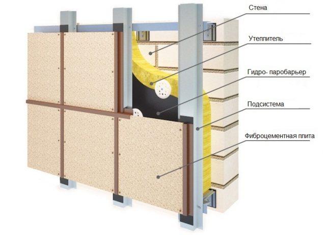 Схема монтажа фиброцементных плит на фасад