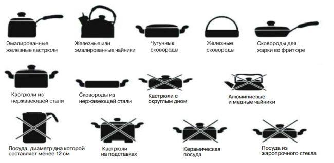 Посуда из алюминия, меди, жаростойкого стекла и других немагнитных материалов не подходит для приготовления на индукционной плите