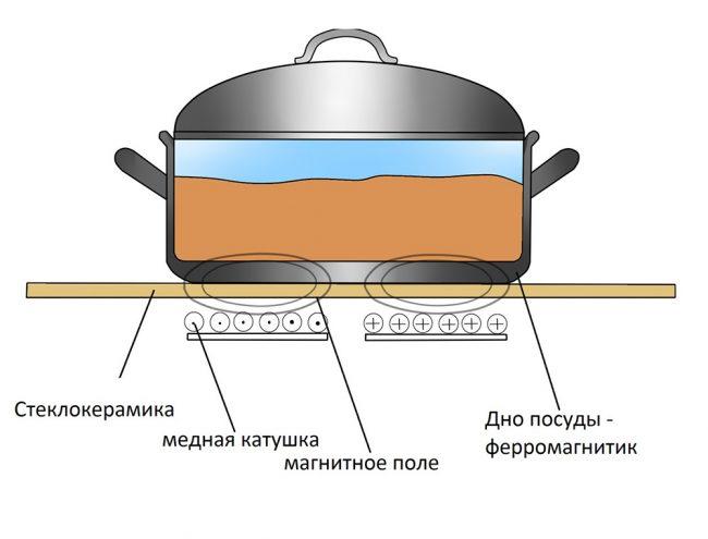 Принцип работы индукционной варочной поверхности