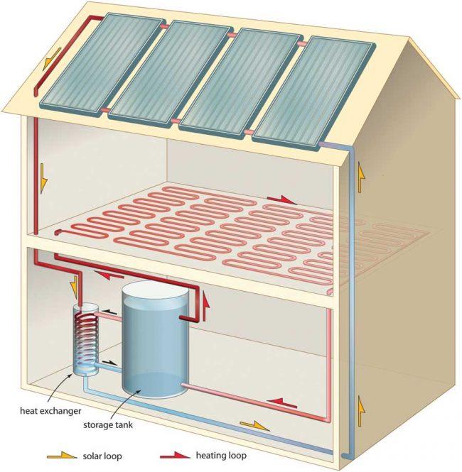 Схема одного из вариантов водяного отопления всего дома