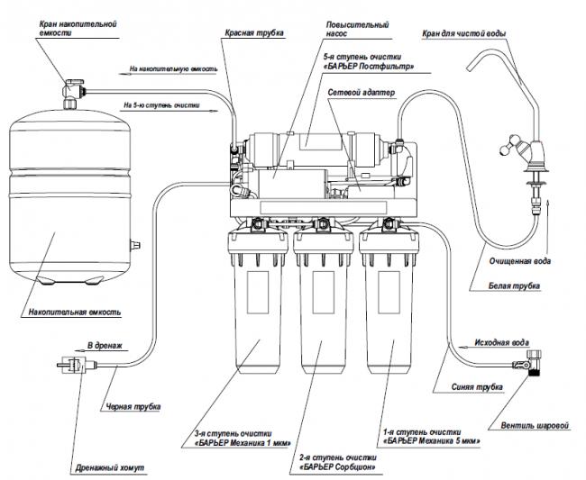 Стандартная система включает в себя 5 степеней фильтрации