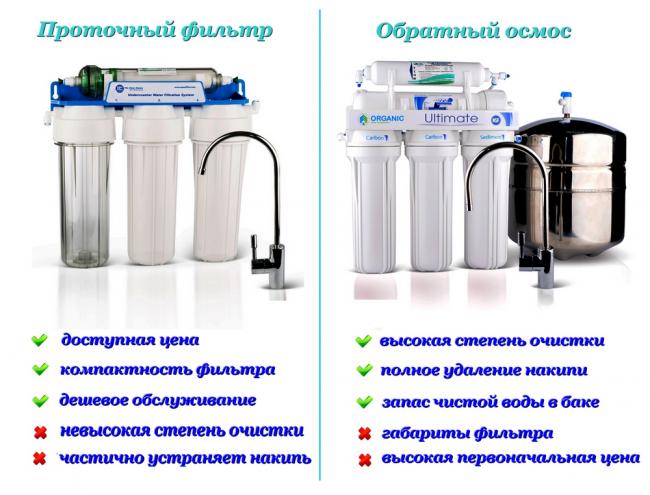 Сравнение проточного фильтра и обратного осмоса