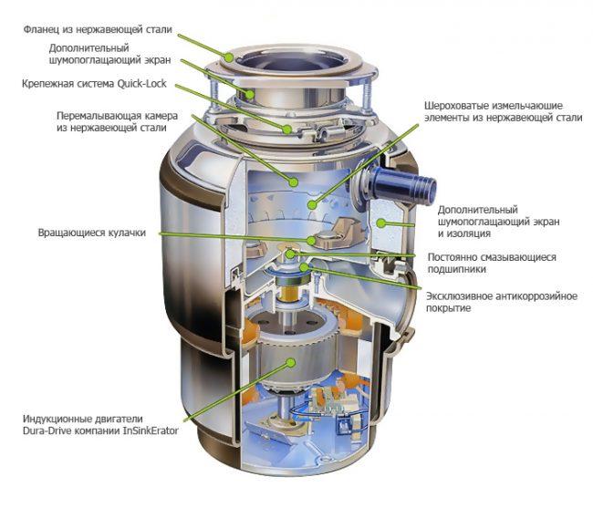 Внутреннее устройство измельчителя пищевых отходов In Sink Erator