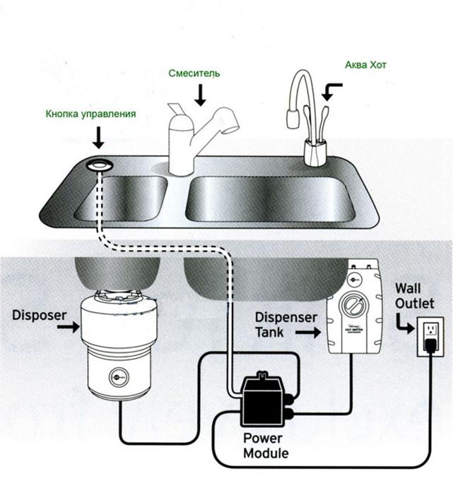 Подключение измельчителя пищевых отходов