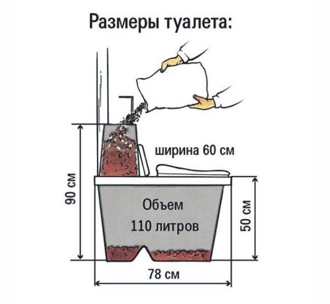 Принцип действия и стандартные габариты торфяного биотуалета