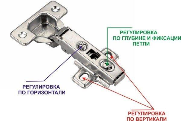Схема регулировки петель с доводчиком