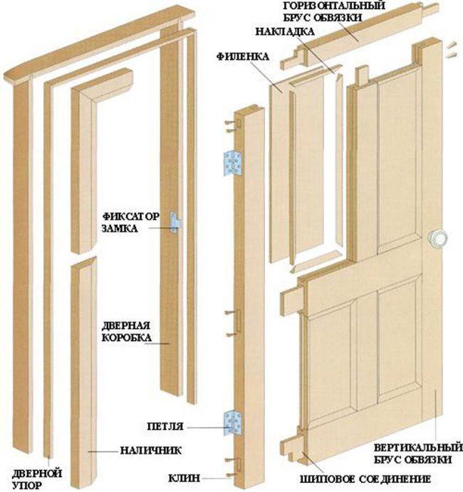 Типичная схема создания филенчатых дверей