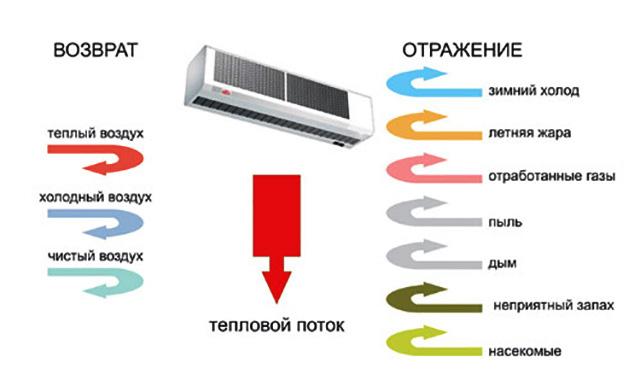 Принцип работы воздушно-тепловой завесы