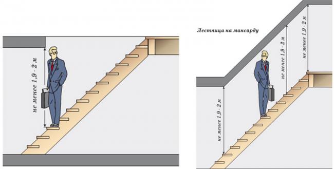 Принцип определения просвета в верхней части конструкции