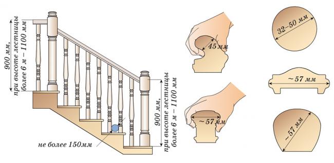 Расчет высоты перил для двухэтажного дома - важная часть, так как именно они отвечают за безопасность человека