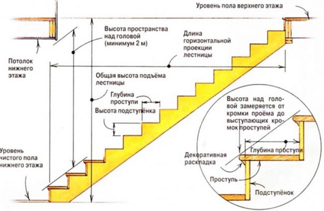 Классическая схема, детально объясняющая важные при проектировании параметры лестницы