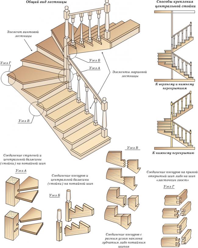 Схема создания трехмаршевой лестницы на деревянных косуорах