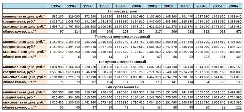 Динамика цена на автодома в России с 1995 по 2006 год