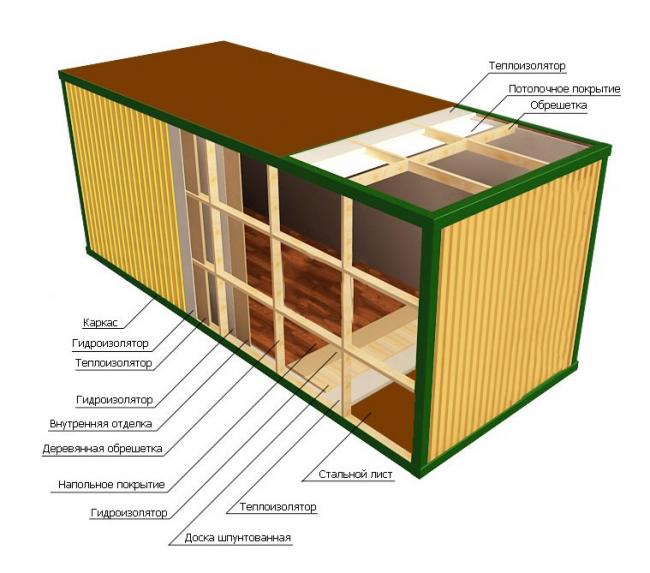 Схема утепления конструкции из морского контейнера