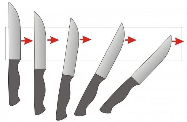 Правильное направление ножа при заточке