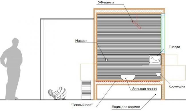 Пример расположения УФ-лампы